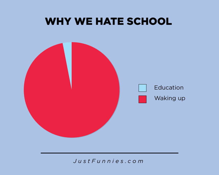WHY WE HATE SCHOOL